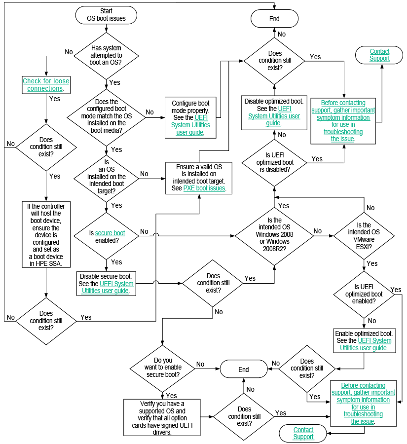 Os Boot Issues Flowchart