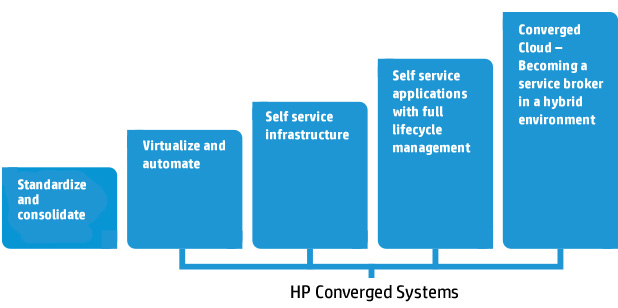 HP ConvergedSystem > Standardize and consolidate > Virtualize and automate >Self service infrastructure > Self service applications with full lifecycle management > Converged Cloud - Becoming a service broker in a hybrid environment