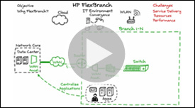 Vídeo de la pizarra de HP FlexBranch