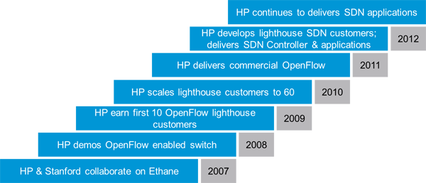 HP OpenFlow and SDN Leadership Milestones
